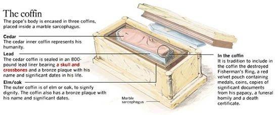 Строение саркофага Папы Римского