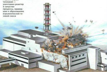 Чернобыль. Демон мирного атома